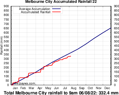 Melbourne Accumulated Rainfall Graph