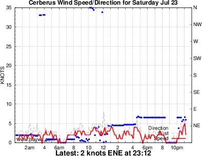 Cerberus Wind Graph