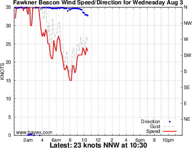 Fawkner Beacon Wind Graph