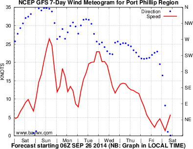 Port Phillip Wind Forecast Graph