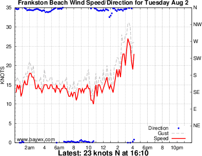 Frankston Wind Graph