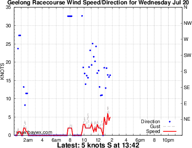 Grovedale Wind Graph