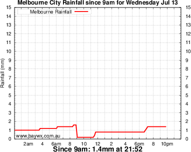 Melbourne Rainfall Graph