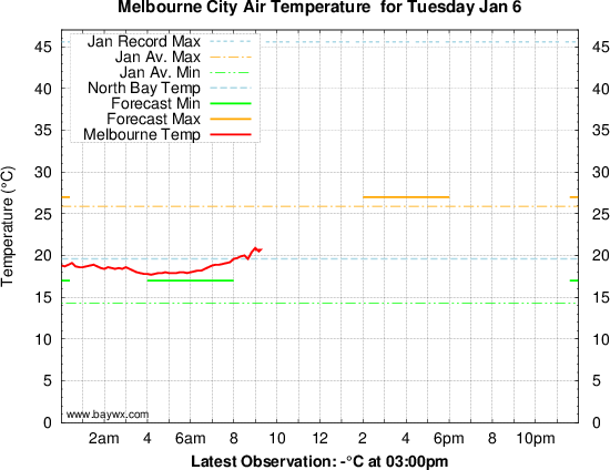 Melbourne CBD Temperature Graph