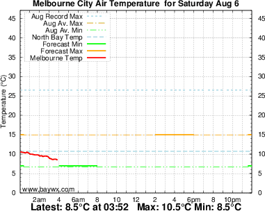 Melbourne Temperature Graph