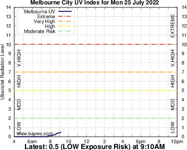 Melbourne Ultra Violet Graph