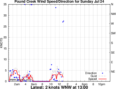 Aireys Inlet Wind Graph