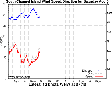 South Channel Wind Graph