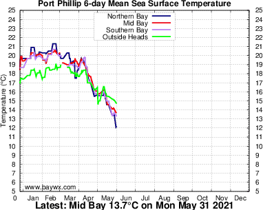 Port Phillip Temperature Graph