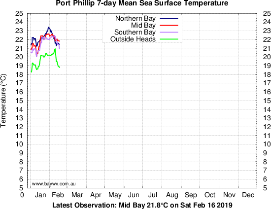 Port Phillip 7-day Average Temperatures