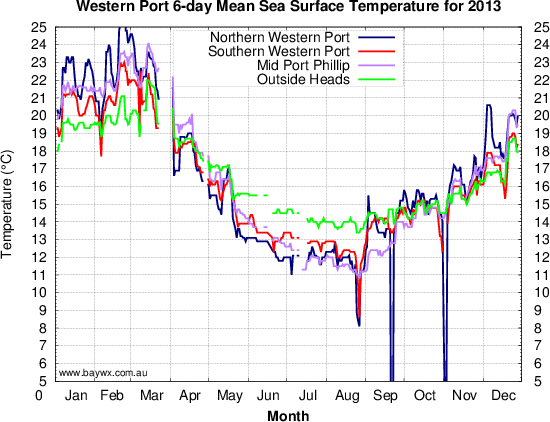 Western Port Sea Surface Temperature Observations