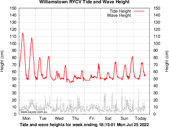 Rycv Williamstown Real Time Wave Observations