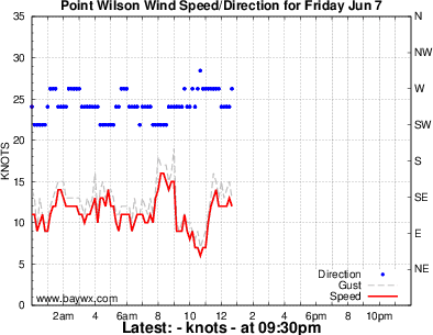 Point Wilson Wind Graph