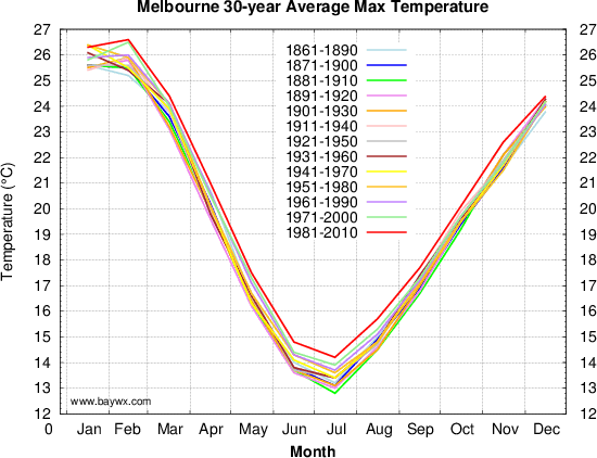 Melbourne 30 Year Average Temperatures